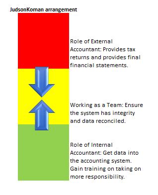 JudsonKoman Arrangement